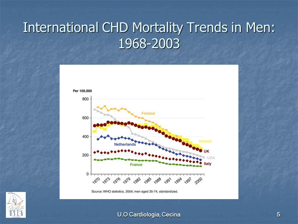 U.O Cardiologia, Cecina5 International CHD Mortality Trends in Men: 1968-2003
