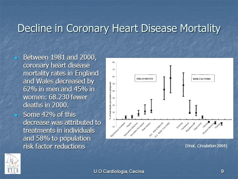 U.O Cardiologia, Cecina9 Decline in Coronary Heart Disease Mortality Between 1981 and 2000, coronary heart disease mortality rates in England and Wale