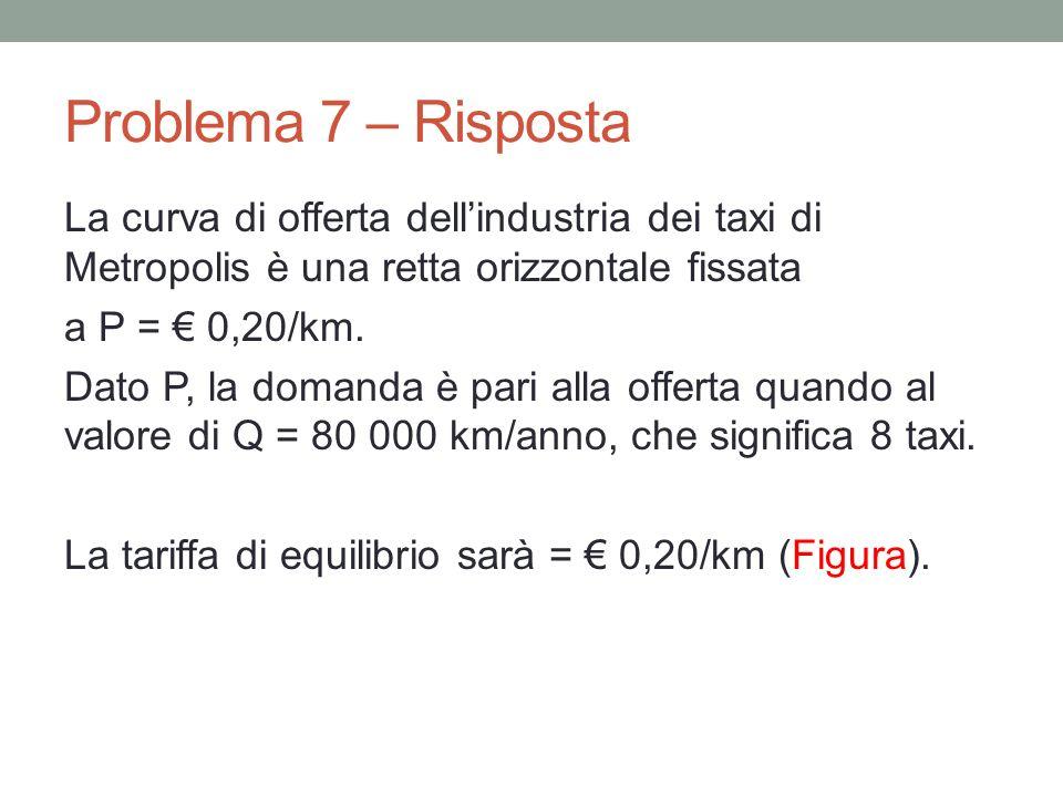 Problema 7 – Risposta La curva di offerta dellindustria dei taxi di Metropolis è una retta orizzontale fissata a P = 0,20/km. Dato P, la domanda è par
