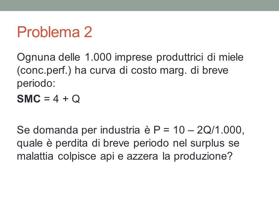 Problema 2 Ognuna delle 1.000 imprese produttrici di miele (conc.perf.) ha curva di costo marg. di breve periodo: SMC = 4 + Q Se domanda per industria