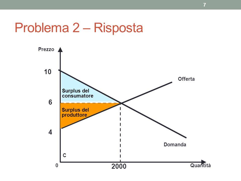7 Prezzo 6 0Quantità 2000 Offerta C Domanda Surplus del produttore Surplus del consumatore Problema 2 – Risposta 4 10