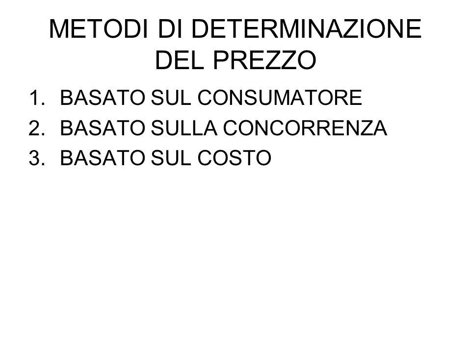 METODI DI DETERMINAZIONE DEL PREZZO 1.BASATO SUL CONSUMATORE 2.BASATO SULLA CONCORRENZA 3.BASATO SUL COSTO
