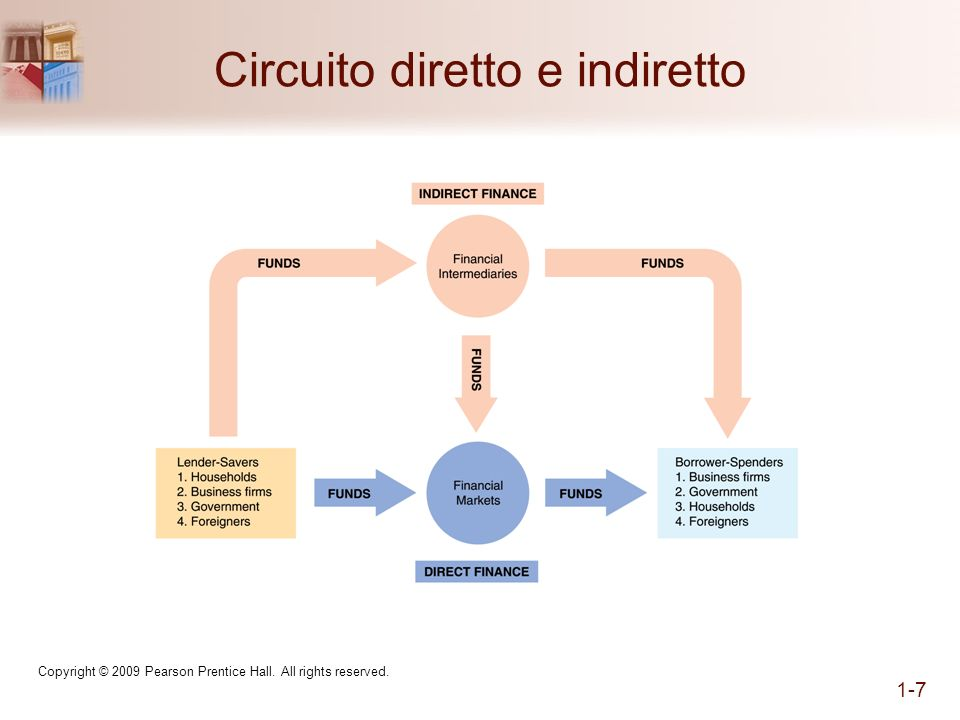 Circuito diretto e indiretto Copyright © 2009 Pearson Prentice Hall. All rights reserved. 1-7