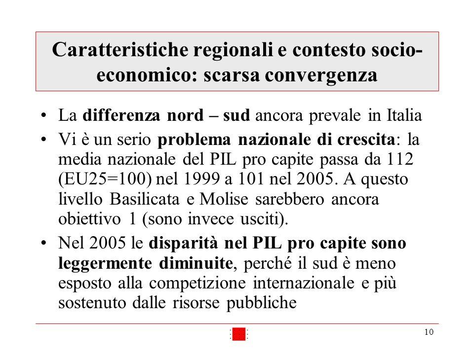 10 Caratteristiche regionali e contesto socio- economico: scarsa convergenza La differenza nord – sud ancora prevale in Italia Vi è un serio problema nazionale di crescita: la media nazionale del PIL pro capite passa da 112 (EU25=100) nel 1999 a 101 nel 2005.