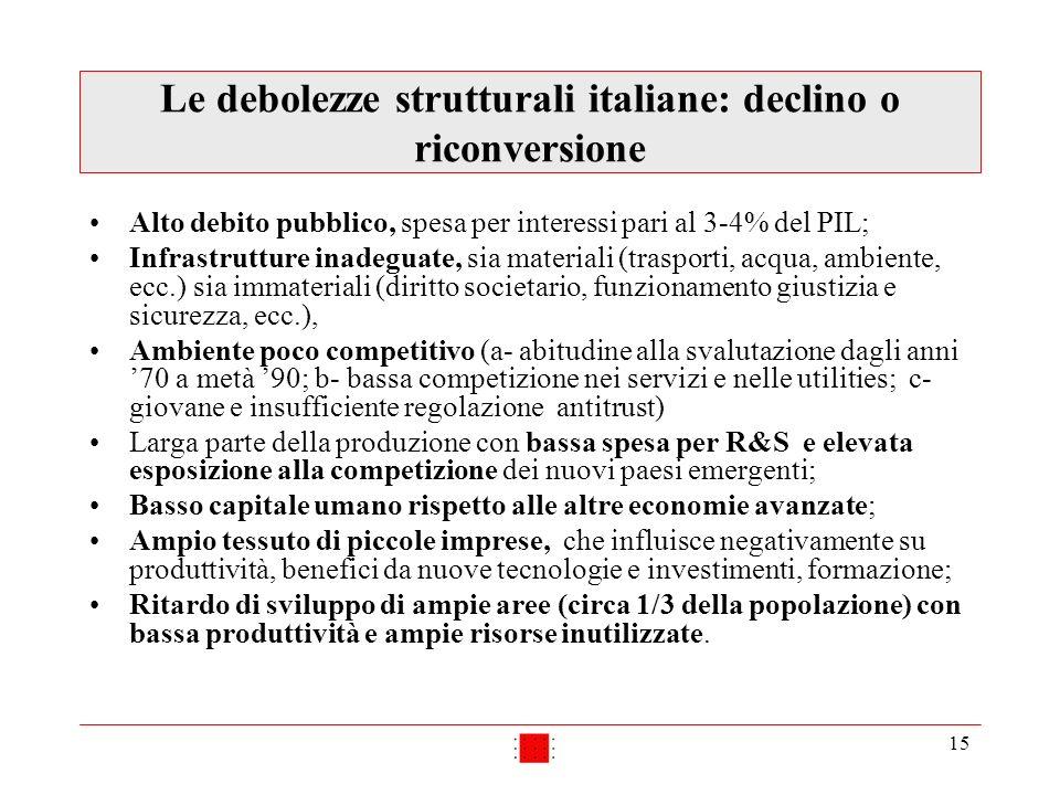 15 Le debolezze strutturali italiane: declino o riconversione Alto debito pubblico, spesa per interessi pari al 3-4% del PIL; Infrastrutture inadeguat