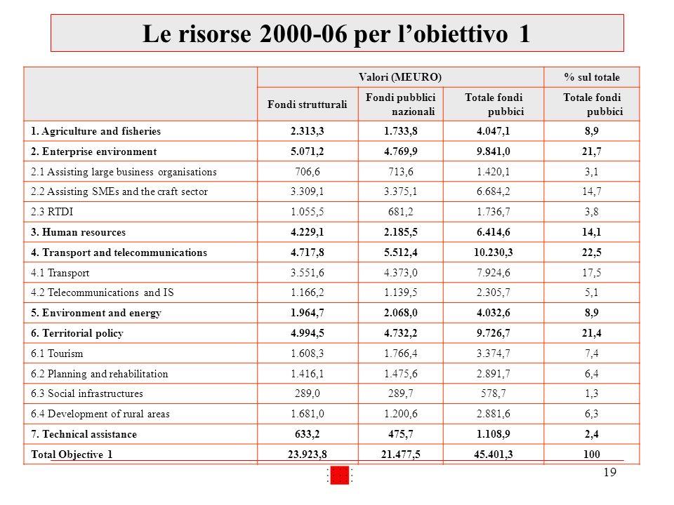 19 Le risorse 2000-06 per lobiettivo 1 Valori (MEURO)% sul totale Fondi strutturali Fondi pubblici nazionali Totale fondi pubbici 1. Agriculture and f