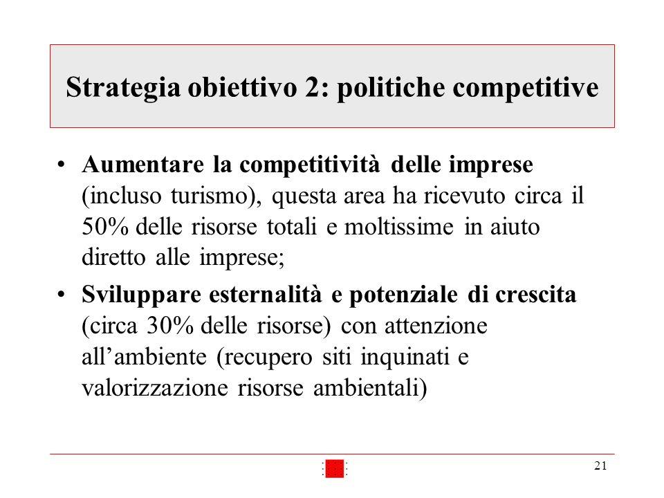 21 Strategia obiettivo 2: politiche competitive Aumentare la competitività delle imprese (incluso turismo), questa area ha ricevuto circa il 50% delle
