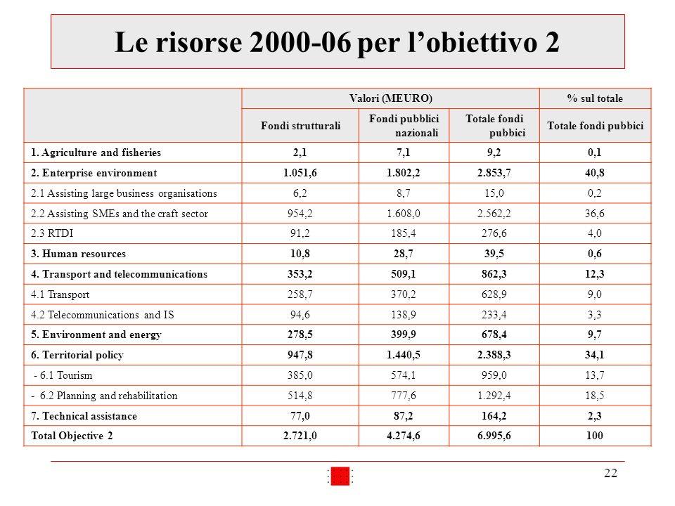 22 Le risorse 2000-06 per lobiettivo 2 Valori (MEURO)% sul totale Fondi strutturali Fondi pubblici nazionali Totale fondi pubbici 1. Agriculture and f