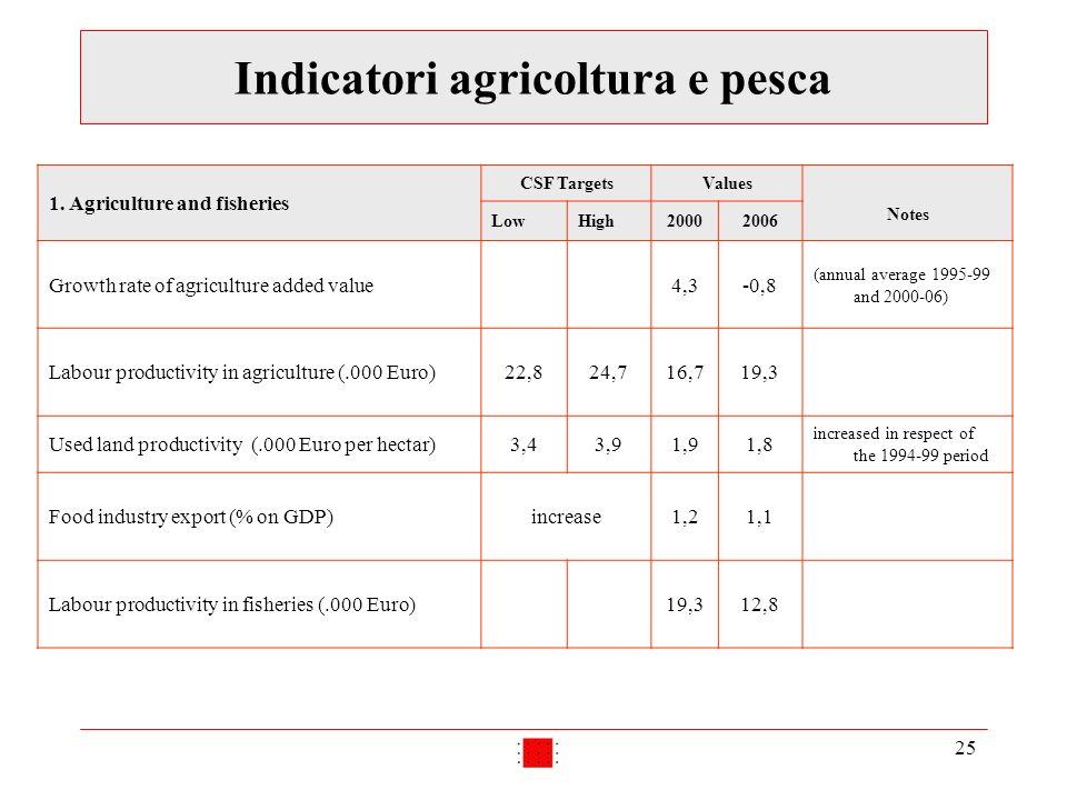 25 Indicatori agricoltura e pesca 1.