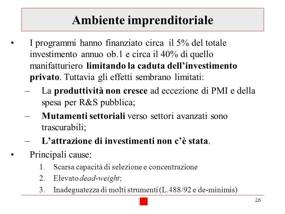 26 Ambiente imprenditoriale I programmi hanno finanziato circa il 5% del totale investimento annuo ob.1 e circa il 40% di quello manifatturiero limitando la caduta dellinvestimento privato.