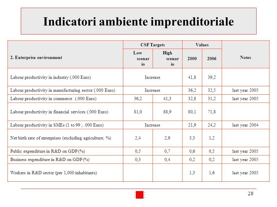 28 Indicatori ambiente imprenditoriale 2. Enterprise environment CSF TargetsValues Notes Low scenar io High scenar io 20002006 Labour productivity in