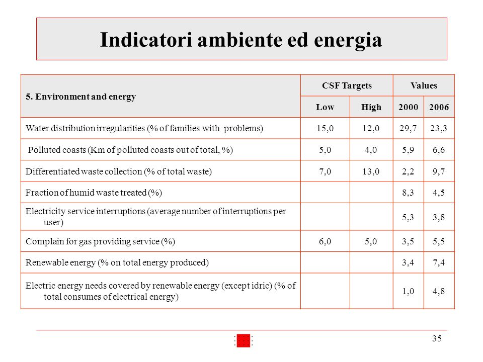 35 Indicatori ambiente ed energia 5. Environment and energy CSF TargetsValues LowHigh20002006 Water distribution irregularities (% of families with pr