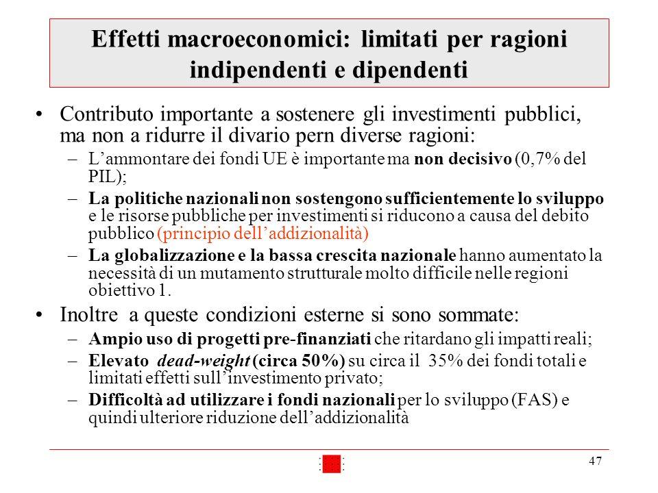 47 Effetti macroeconomici: limitati per ragioni indipendenti e dipendenti Contributo importante a sostenere gli investimenti pubblici, ma non a ridurr