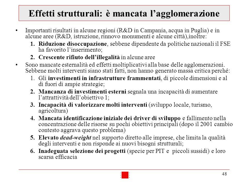 48 Effetti strutturali: è mancata lagglomerazione Importanti risultati in alcune regioni (R&D in Campania, acqua in Puglia) e in alcune aree (R&D, istruzione, rinnovo monumenti e alcune città),inoltre: 1.Riduzione disoccupazione, sebbene dipendente da politiche nazionali il FSE ha favorito linserimento; 2.Crescente rifiuto dellillegalità in alcune aree Sono mancate esternalità ed effetti moltiplicativi alla base delle agglomerazioni.