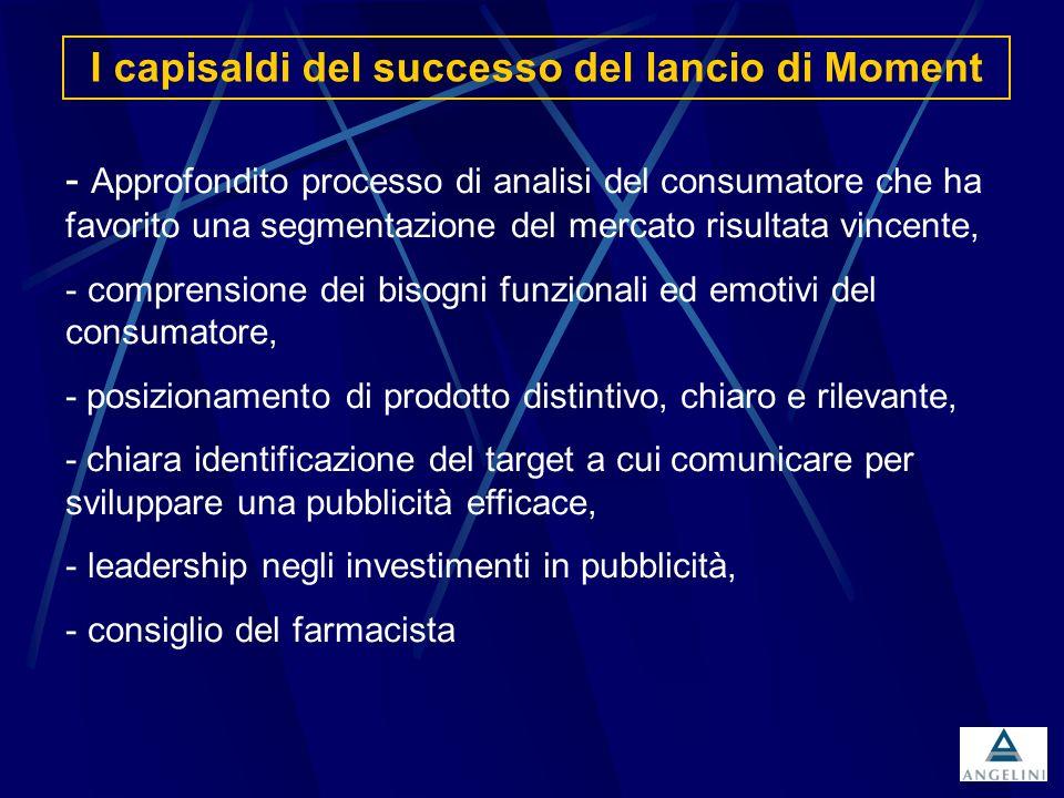 I capisaldi del successo del lancio di Moment - Approfondito processo di analisi del consumatore che ha favorito una segmentazione del mercato risulta