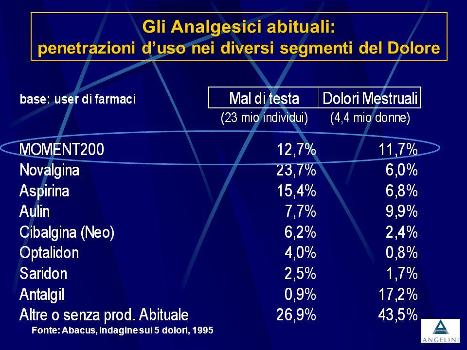 Fonte: Abacus, Indagine sui 5 dolori, 1995 Gli Analgesici abituali: penetrazioni duso nei diversi segmenti del Dolore