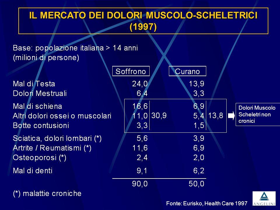 Fonte: Eurisko, Health Care 1997 IL MERCATO DEI DOLORI MUSCOLO-SCHELETRICI (1997) Dolori Muscolo Scheletri non cronici