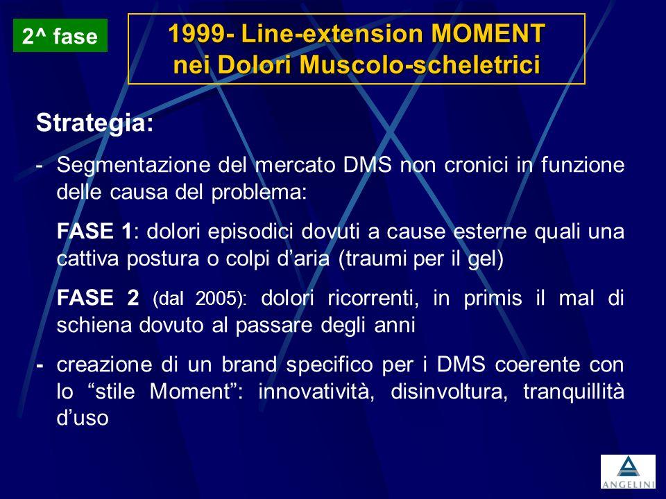 1999- Line-extension MOMENT nei Dolori Muscolo-scheletrici Strategia: -Segmentazione del mercato DMS non cronici in funzione delle causa del problema: