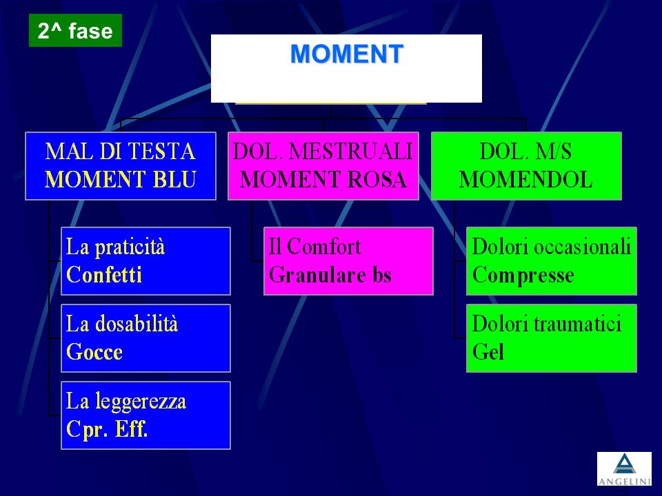 MOMENT 2^ fase