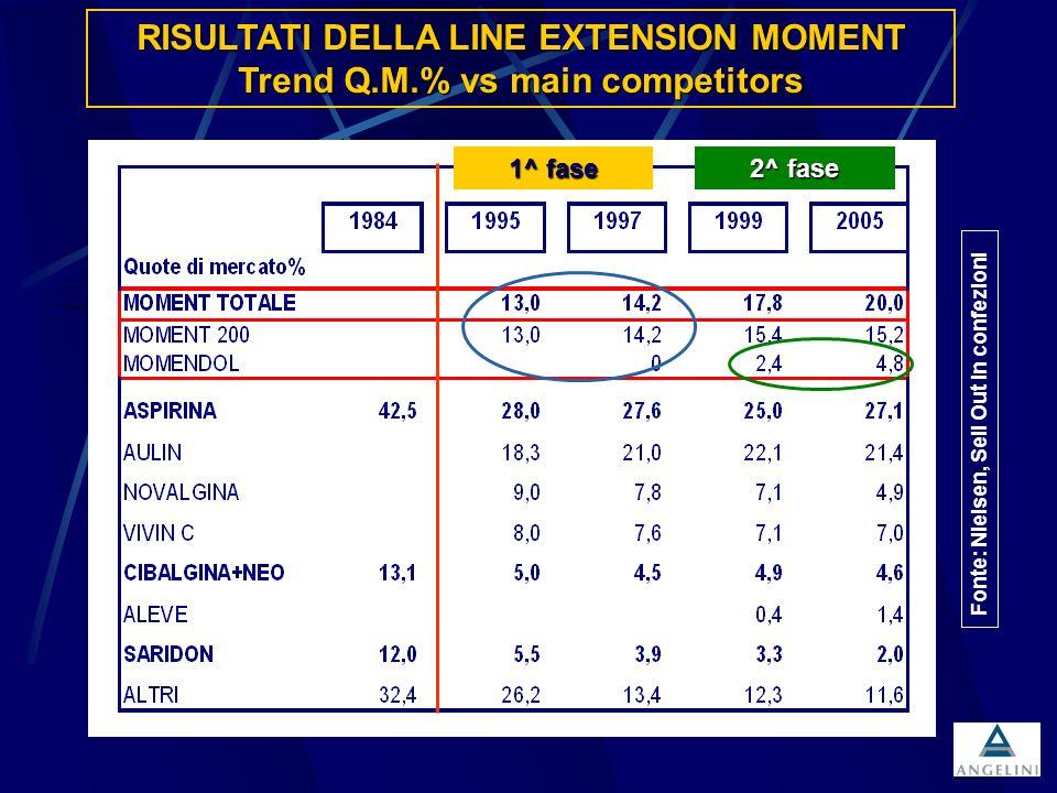 Fonte: Nielsen, Sell Out in confezioni RISULTATI DELLA LINE EXTENSION MOMENT Trend Q.M.% vs main competitors 1^ fase 2^ fase