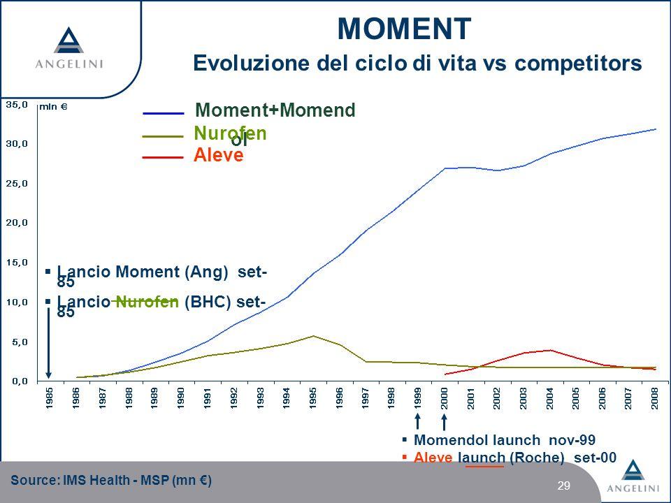 29 Moment+Momend ol Aleve Nurofen MOMENT Evoluzione del ciclo di vita vs competitors Lancio Moment (Ang) set- 85 Lancio Nurofen (BHC) set- 85 Momendol