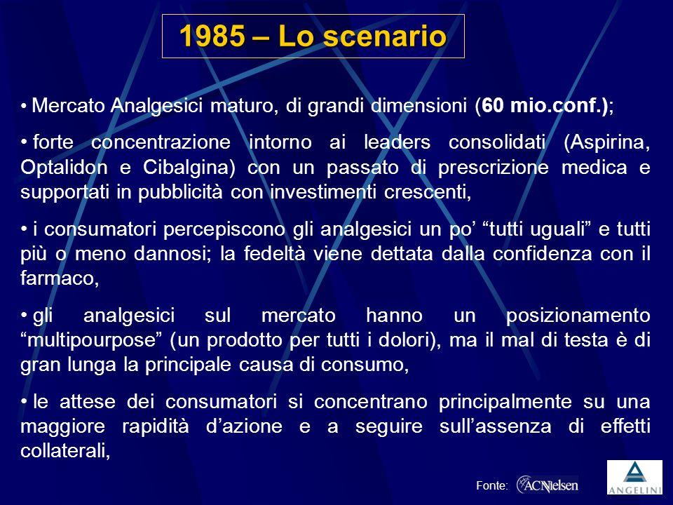 Opportunità di business Nel 1985 il Ministero della Sanità autorizza libuprofene 200 mg come farmaco di automedicazione.