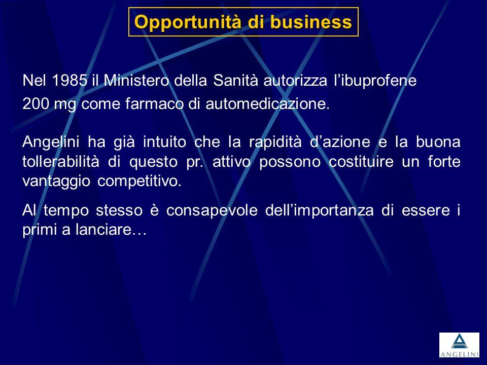 Lanalgesico specifico contro il Mal di Testa rapido e ben tollerato Nel settembre 1985 Angelini lancia MOMENT Contemporaneamente Boots lancia Nurofen, brand europeo leader in U.K.