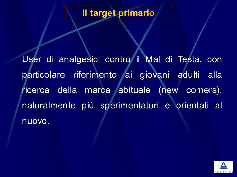 1^ fase line-extension MOMENT I risultati di vendita 1995-1998
