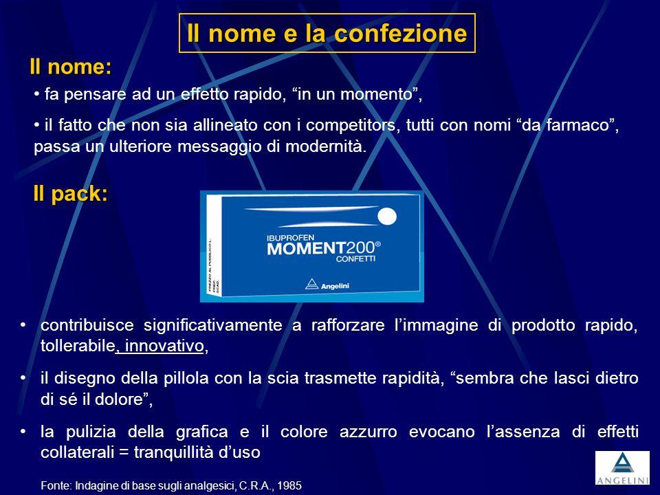 Il nome e la confezione Fonte: Indagine di base sugli analgesici, C.R.A., 1985 Il nome: fa pensare ad un effetto rapido, in un momento, il fatto che n