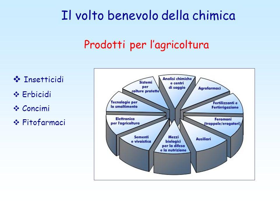 Insetticidi Erbicidi Concimi Fitofarmaci Il volto benevolo della chimica Prodotti per lagricoltura