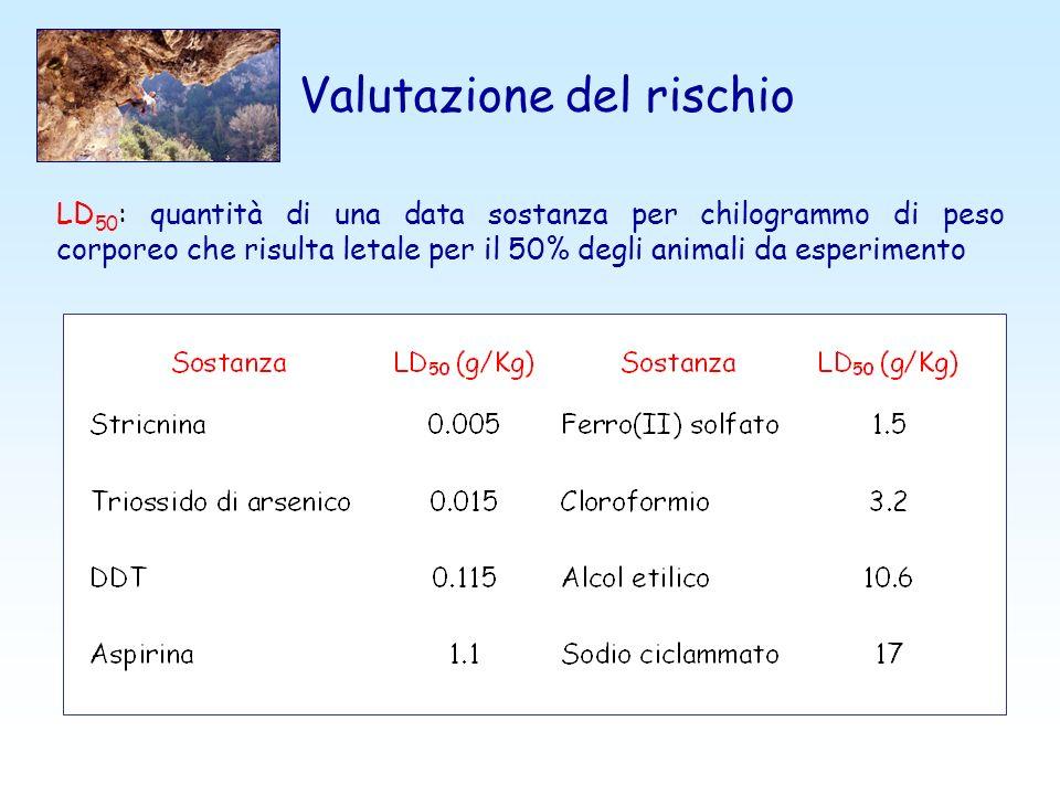 LD 50 : quantità di una data sostanza per chilogrammo di peso corporeo che risulta letale per il 50% degli animali da esperimento Valutazione del risc