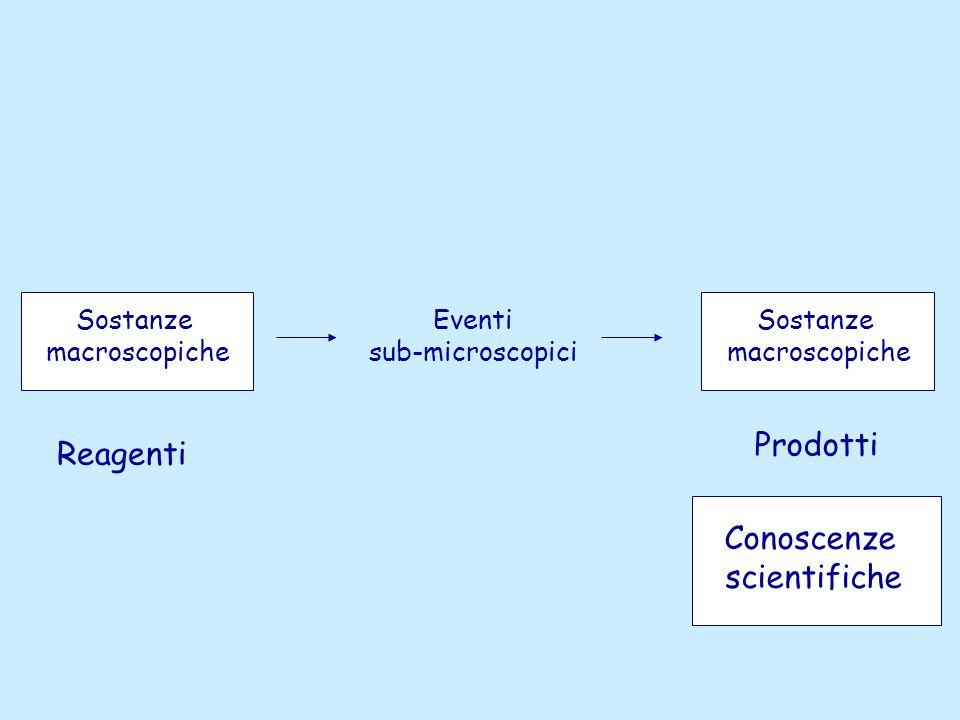 Sostanze macroscopiche Eventi sub-microscopici Sostanze macroscopiche Reagenti Prodotti Conoscenze scientifiche