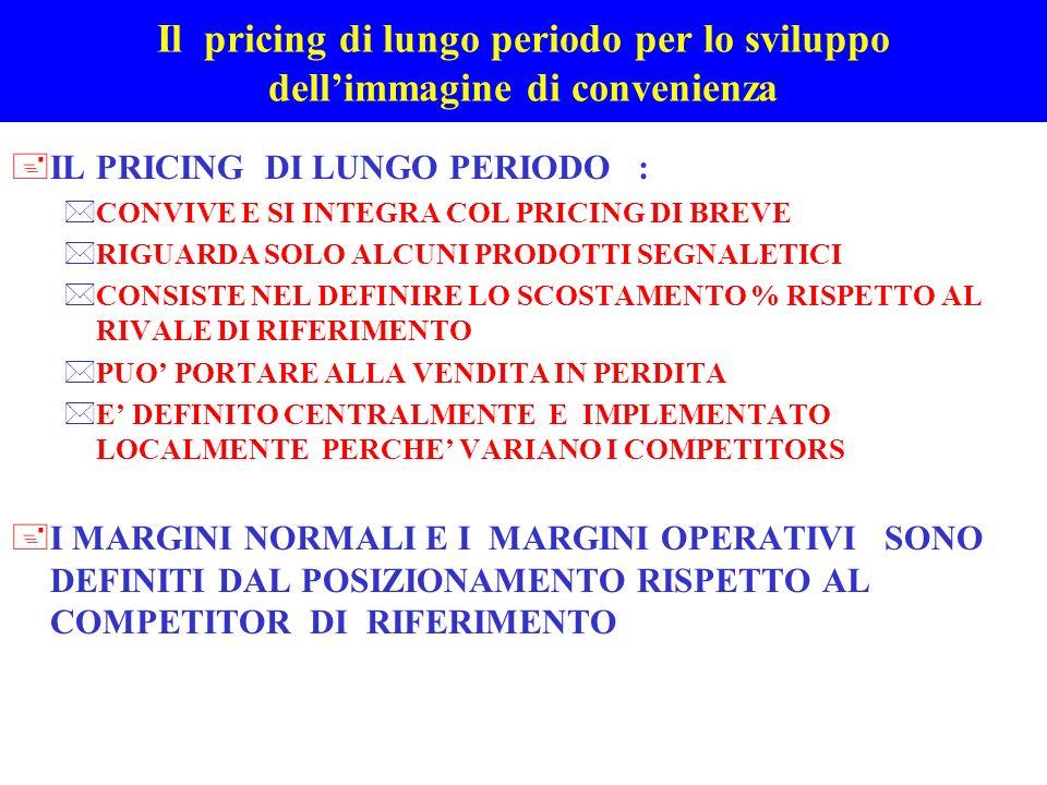 Il pricing di lungo periodo per lo sviluppo dellimmagine di convenienza +IL PRICING DI LUNGO PERIODO : *CONVIVE E SI INTEGRA COL PRICING DI BREVE *RIG