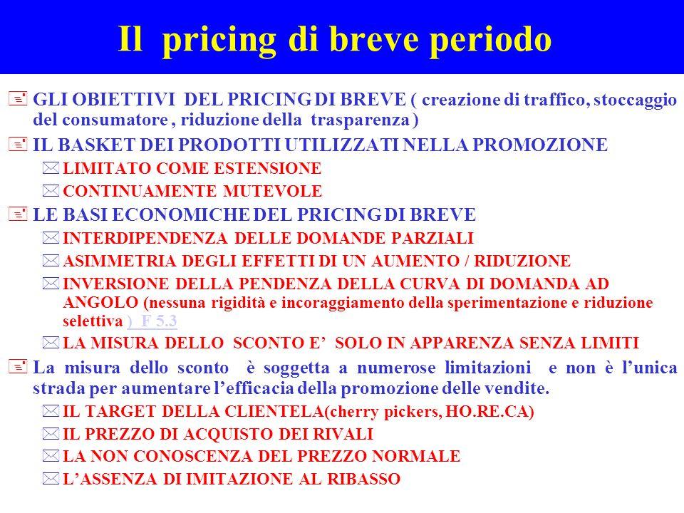 Il pricing di breve periodo +GLI OBIETTIVI DEL PRICING DI BREVE ( creazione di traffico, stoccaggio del consumatore, riduzione della trasparenza ) +IL