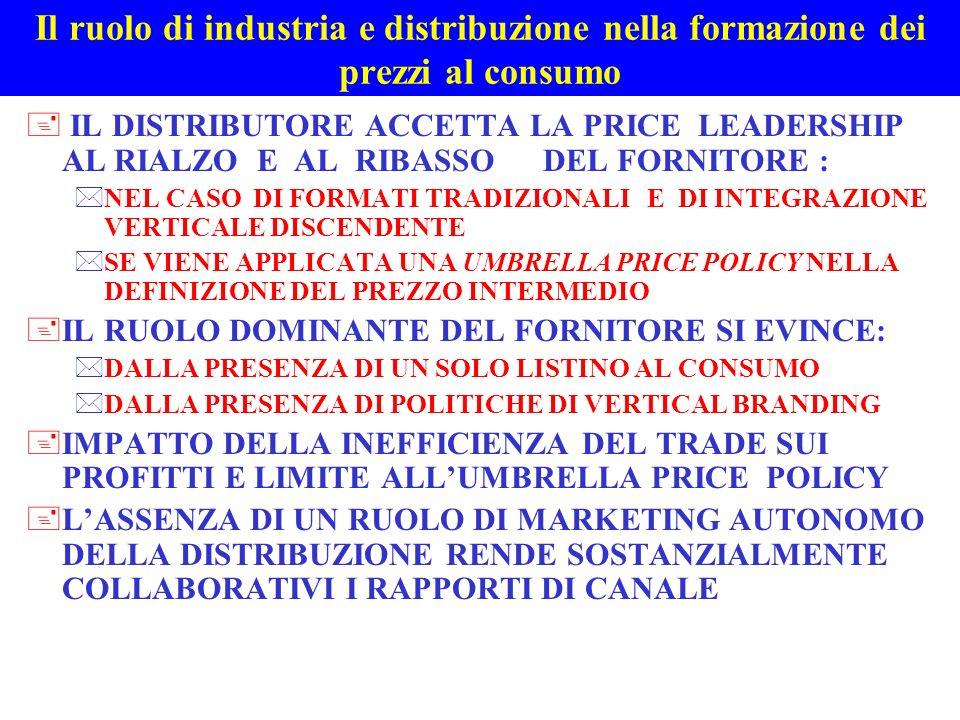 Il ruolo di industria e distribuzione nella formazione dei prezzi al consumo + IL FORNITORE ACCETTA LA PRICE LEADERSHIP DEL DISTRIBUTORE : *IN CASO DI INTEGRAZIONE VERTICALE ASCENDENTE NEL MARKETING DI PRODOTTO E ASSENZA DI UN POTERE DI MERCATO *SE IL PREZZO INTERMEDIO DERIVATO DAL PREZZO AL CONSUMO E REMUNERATIVO +LASSENZA DI UN RUOLO DI MARKETING DEL FORNITORE RENDE COLLABORATIVI I RAPPORTI DI CANALE +NESSUNA PRICE LEADERSHIP VERTICALE NEL PRODOTTO DI MARCA INDUSTRIALE : *LA RIVALITA ORIZZONTALE AI DUE LIVELLI GENERA UN CONFLITTO STRUTTURALE NEL PRICING *ORIENTAMENTO DEI RAPPORTI DI CANALE PER REALIZZARE UN VANTAGGIO COMPETITIVO ORIZZONTALE