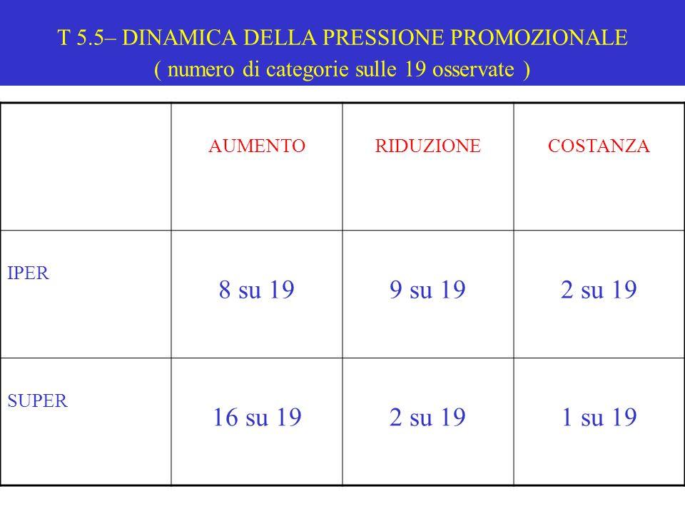 T 5.5– DINAMICA DELLA PRESSIONE PROMOZIONALE ( numero di categorie sulle 19 osservate ) AUMENTORIDUZIONECOSTANZA IPER 8 su 199 su 192 su 19 SUPER 16 s
