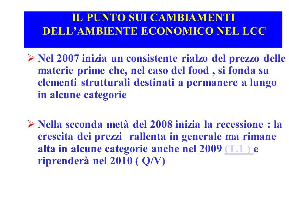 IL PUNTO SUI CAMBIAMENTI DELLAMBIENTE ECONOMICO NEL LCC Nel 2007 inizia un consistente rialzo del prezzo delle materie prime che, nel caso del food, s