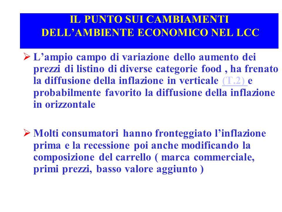 IL PUNTO SUI CAMBIAMENTI DELLAMBIENTE ECONOMICO NEL LCC Lampio campo di variazione dello aumento dei prezzi di listino di diverse categorie food, ha f