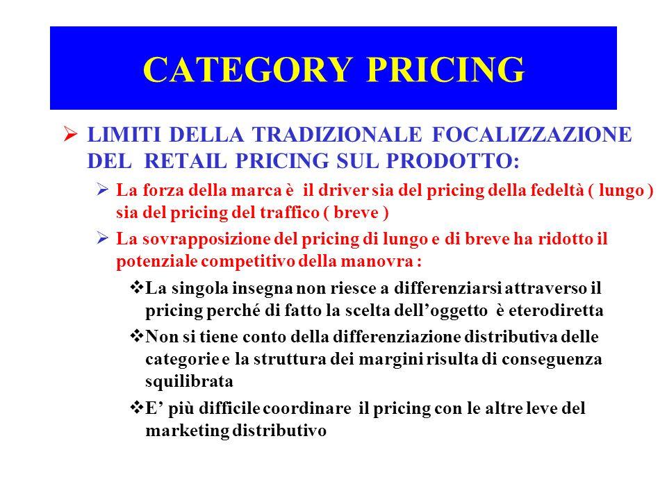 CATEGORY PRICING LIMITI DELLA TRADIZIONALE FOCALIZZAZIONE DEL RETAIL PRICING SUL PRODOTTO: La forza della marca è il driver sia del pricing della fede
