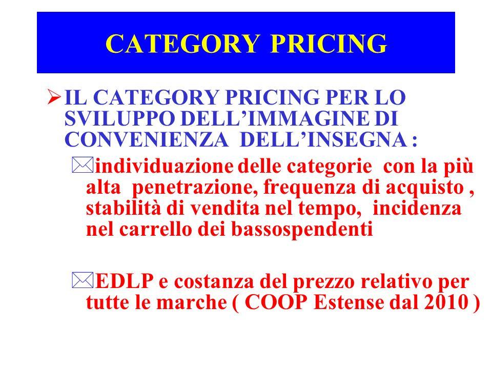 CATEGORY PRICING IL CATEGORY PRICING PER LO SVILUPPO DELLIMMAGINE DI CONVENIENZA DELLINSEGNA : *individuazione delle categorie con la più alta penetra