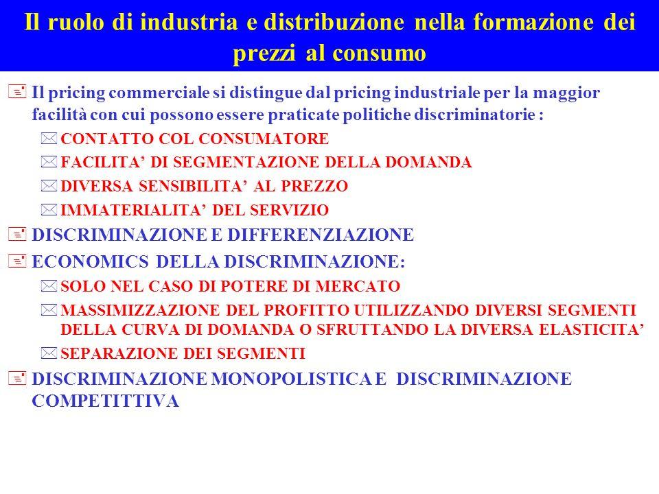 Il ruolo di industria e distribuzione nella formazione dei prezzi al consumo +LA DISCRIMINAZIONE PERFETTA ( monopolistica ) + DISCRIMINAZIONE SPAZIALE ( monopolistica ) +DISCRIMINAZIONE IN FUNZIONE DEL TEMPO ( in parte monopolistica e in parte competitiva ) +LA DISCRIMINAZIONE IN FUNZIONE DELLA TIPOLOGIA DI CLIENTI ( competitiva ) +LA DISCRIMINAZIONE SISTEMATICA PER GESTIRE LA DIVERSA ELASTICICITA DELLA DOMANDA DI PRODOTTO ( monopolistica ) +LA DISCRIMINAZIONE NON SISTEMATICA PER GESTIRE LINTEDIPENDENZA DEI COSTI E DELLA DOMANDA DI PRODOTTO ( competitiva )