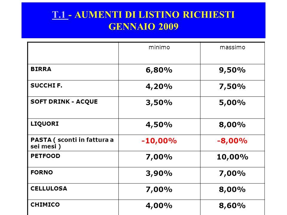 minimomassimo BIRRA 6,80%9,50% SUCCHI F. 4,20%7,50% SOFT DRINK - ACQUE 3,50%5,00% LIQUORI 4,50%8,00% PASTA ( sconti in fattura a sei mesi ) -10,00%-8,
