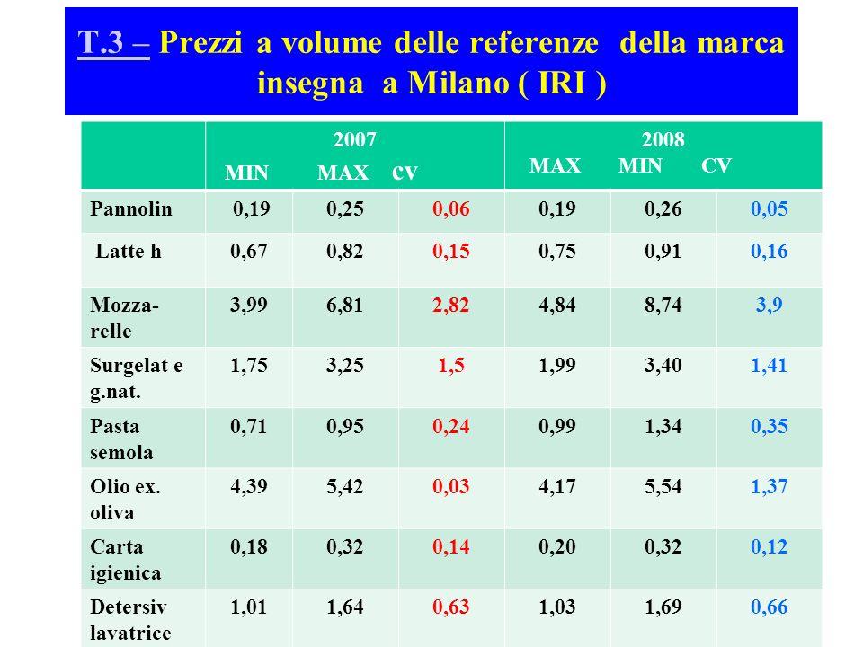 T.3 –T.3 – Prezzi a volume delle referenze della marca insegna a Milano ( IRI ) 2007 MIN MAX cv 2008 MAX MIN CV Pannolin 0,190,250,060,190,260,05 Latt