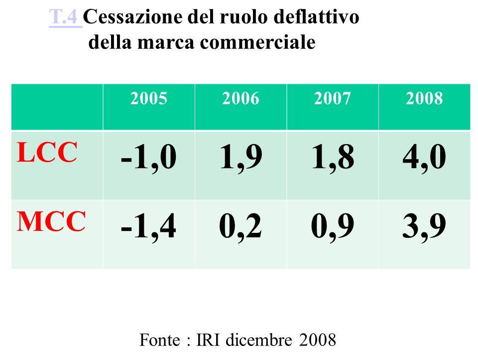 T.4 T.4 Cessazione del ruolo deflattivo della marca commerciale 2005200620072008 LCC -1,01,91,84,0 MCC -1,40,20,93,9 Fonte : IRI dicembre 2008