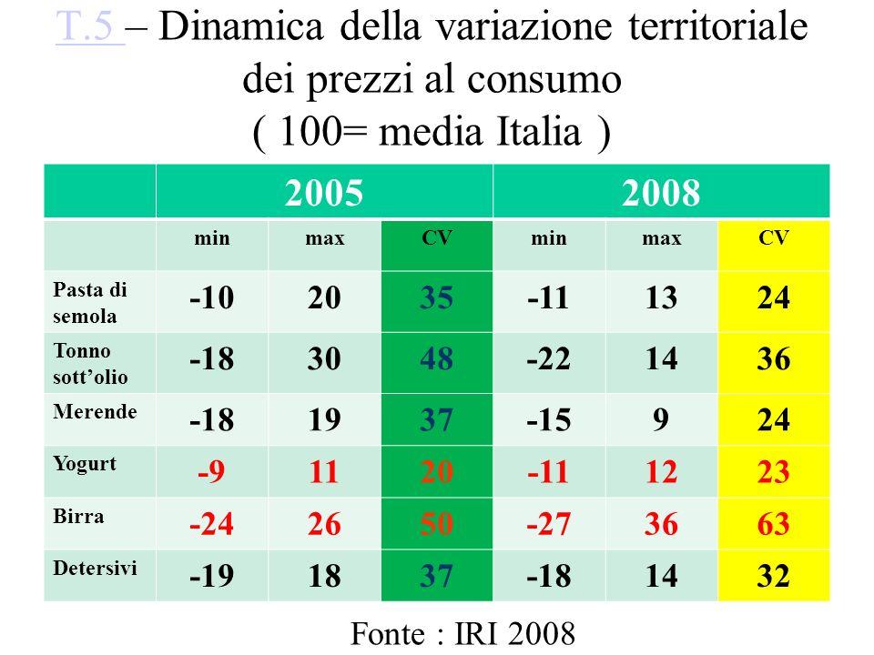 T.5 T.5 – Dinamica della variazione territoriale dei prezzi al consumo ( 100= media Italia ) 20052008 minmaxCVminmaxCV Pasta di semola -102035-111324
