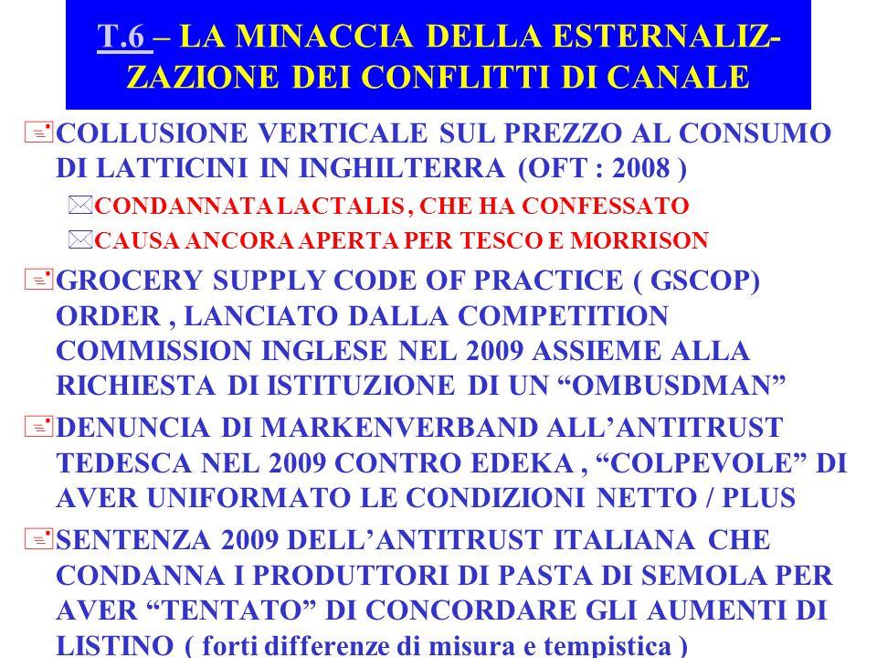 T.6 T.6 – LA MINACCIA DELLA ESTERNALIZ- ZAZIONE DEI CONFLITTI DI CANALE +COLLUSIONE VERTICALE SUL PREZZO AL CONSUMO DI LATTICINI IN INGHILTERRA (OFT :