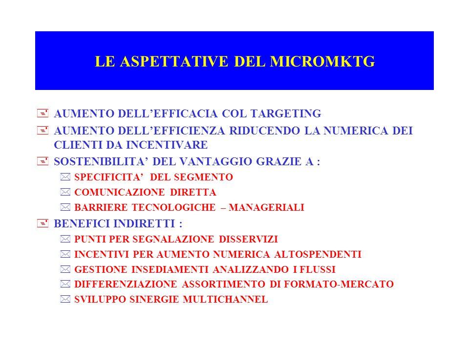 LE ASPETTATIVE DEL MICROMKTG +AUMENTO DELLEFFICACIA COL TARGETING +AUMENTO DELLEFFICIENZA RIDUCENDO LA NUMERICA DEI CLIENTI DA INCENTIVARE +SOSTENIBIL
