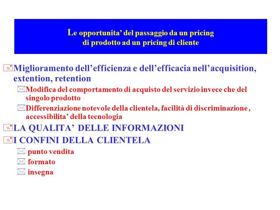 L e opportunita del passaggio da un pricing di prodotto ad un pricing di cliente +Miglioramento dellefficienza e dellefficacia nellacquisition, extent