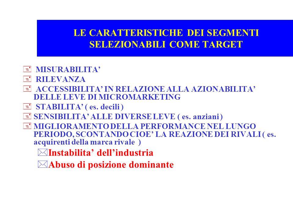 LE CARATTERISTICHE DEI SEGMENTI SELEZIONABILI COME TARGET + MISURABILITA + RILEVANZA + ACCESSIBILITA IN RELAZIONE ALLA AZIONABILITA DELLE LEVE DI MICR
