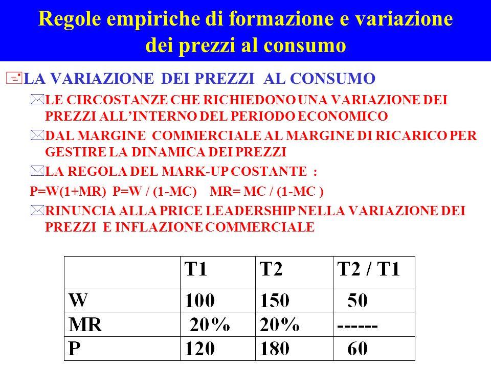 Regole empiriche di formazione e variazione dei prezzi al consumo +LA VARIAZIONE DEI PREZZI AL CONSUMO *LE CIRCOSTANZE CHE RICHIEDONO UNA VARIAZIONE D